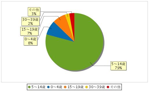 春日井保健所管区内の年齢別インフルエンザ患者数