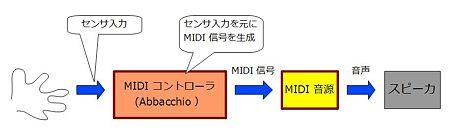 090626_AbbacchioMIDI解説