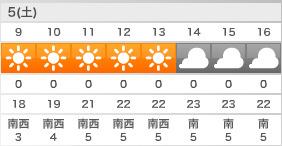 印西天気予報1105
